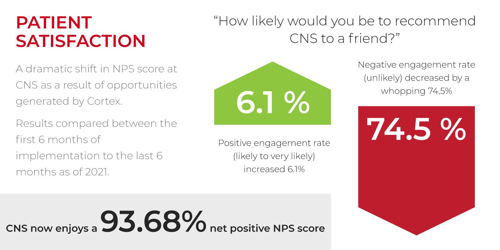 CX_CS_CNS_SatisfactionScore